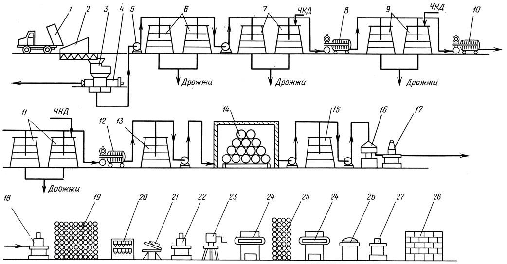 схема производства Асти