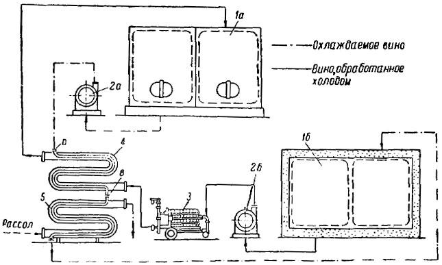 Схема обработки вина .холодом с охладителем типа труба. том между пластинами и промежуточными прокладками образуются...