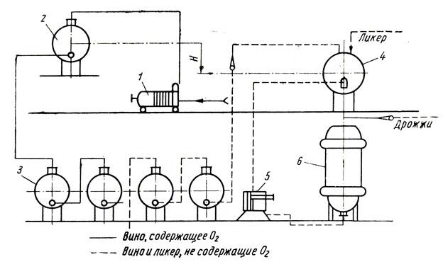 Рис. 12.  Схема хранения и термообработки виноматериалов в резервуарах, объединенных в блок.