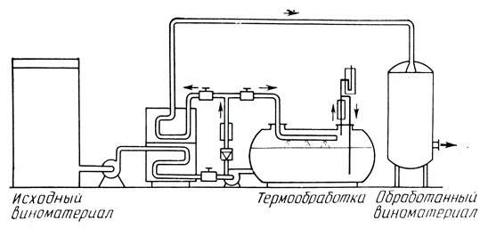 Схема установки ускоренной
