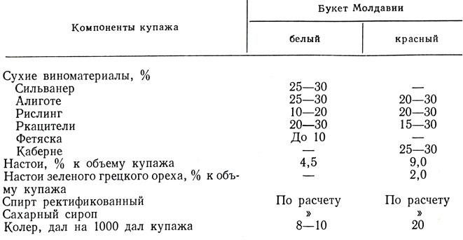 Таблица 27. Состав купажей вин