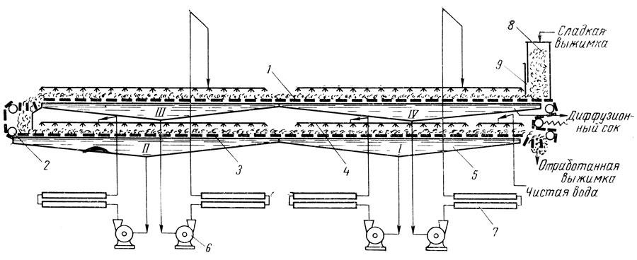Рис. 47. схема ленточного