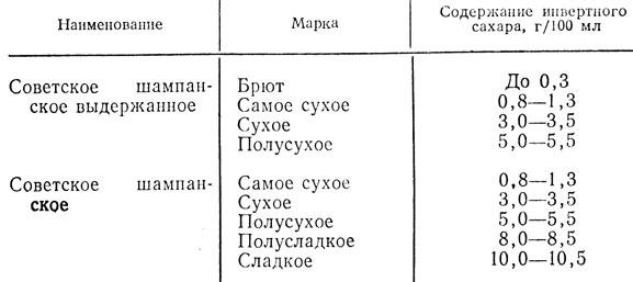 таблица советского периода