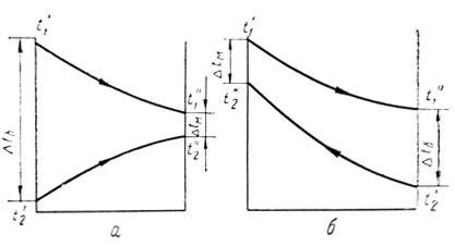 Схема движения теплоносителя прямоток противоток
