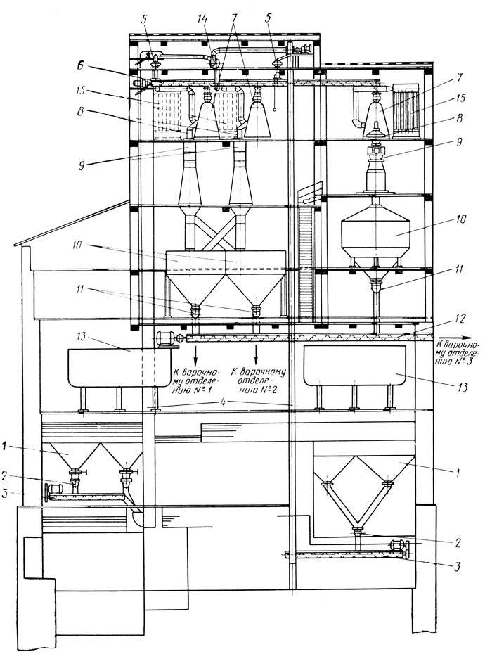 Схема дробильного отделения: 1