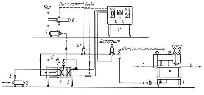 Схема горячего разлива пива