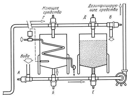 Схема процесса (CIP) мойки и